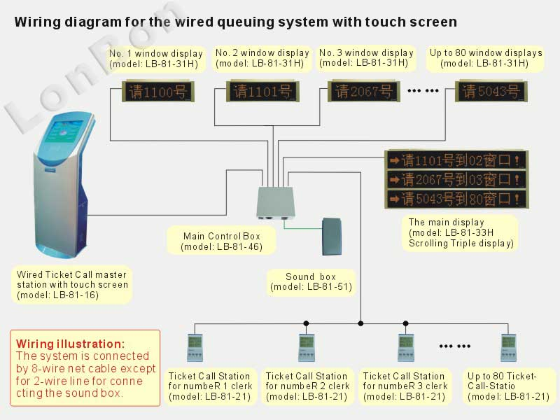 lonbon queuing wired queuing machine touch screen queuing lonbon queuing wired queuing machine touch screen queuing machine