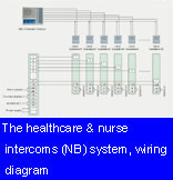 The healthcare & nurse intercoms (NB) system, wiring diagram