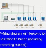 Wiring diagram of Intercoms for Visitation to Prison (WBT series, including recording system)